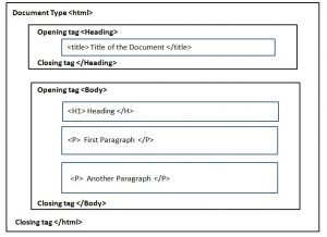 html tutorial for beginners, html tags, html elements